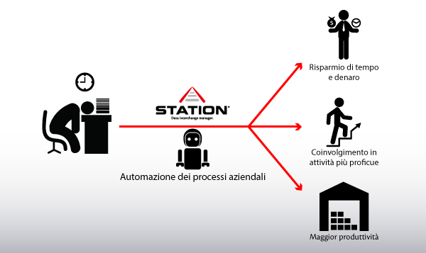 software di automazione dei processi documentali - Station