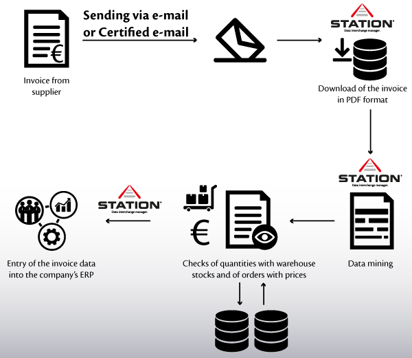 Example invoice station