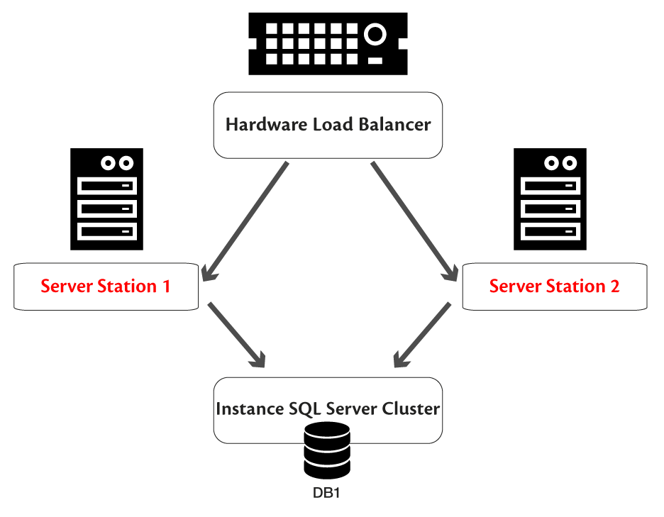 load balancing application server station